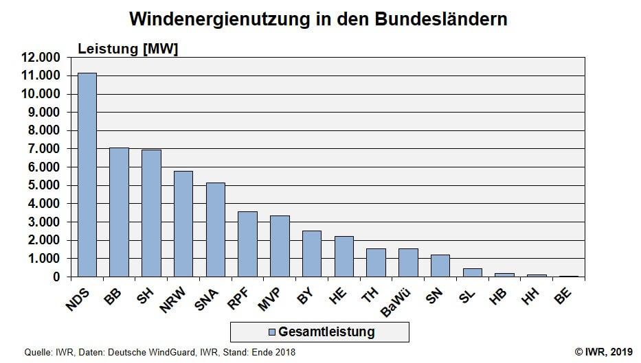 Windenergie Bundeslaender Stand 2018