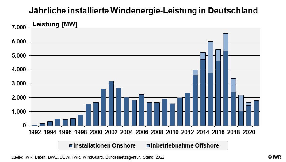 Windenergie Markt In Deutschland Windbranche De