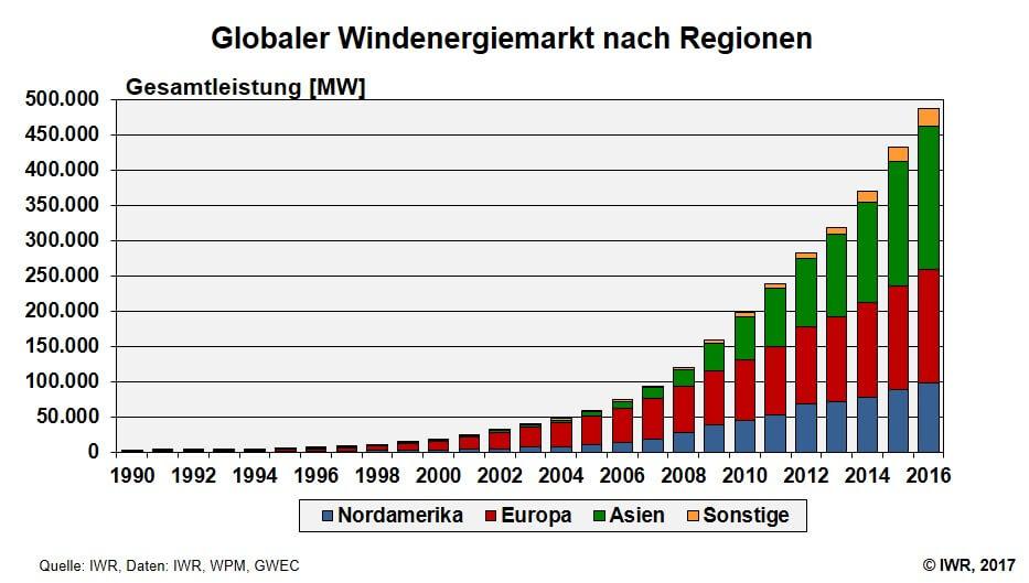 Ausbau Der Windenergie Weltweit Windbranchede