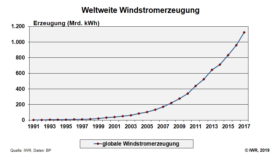 stromerzeugung wind weltweit